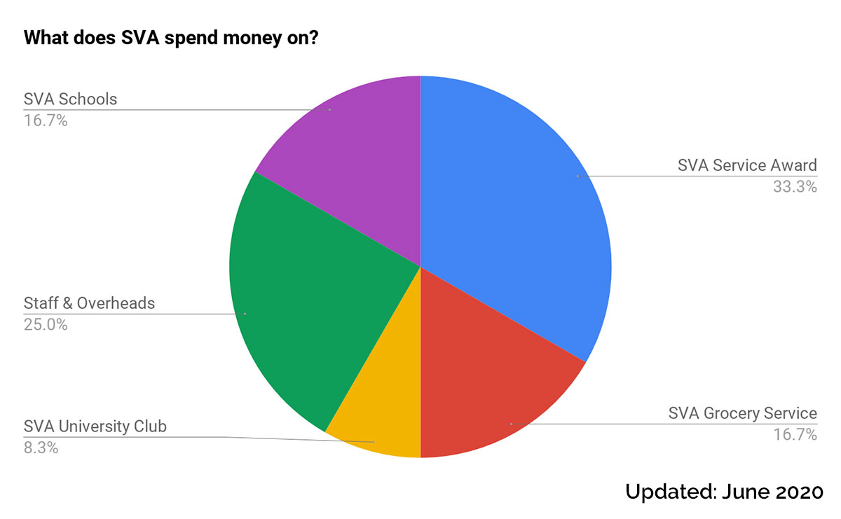 A graph that illustrating what SVA spends money on