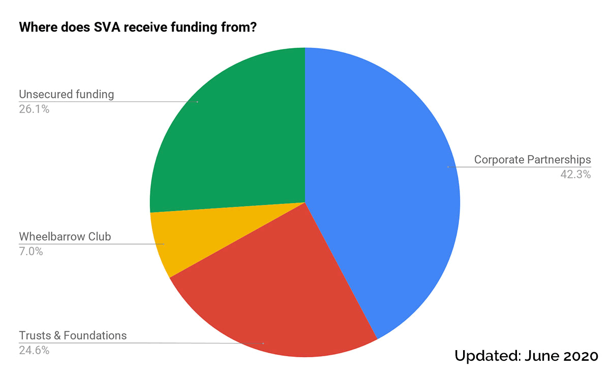 A graph that illustrating where SVA receives funding from